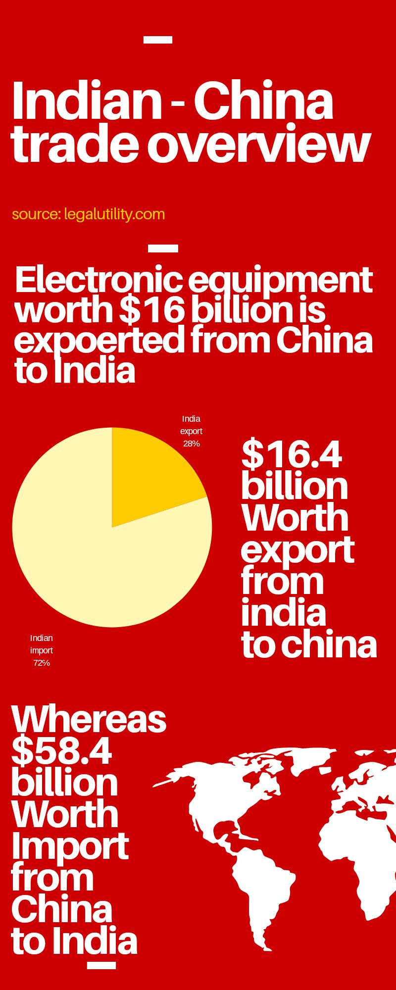 India China trade analysis